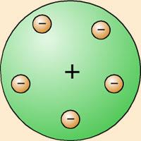 Modelo de Thomson del pudín de electrones